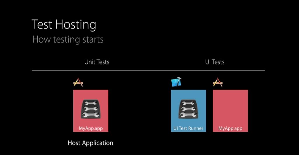 test_hosting
